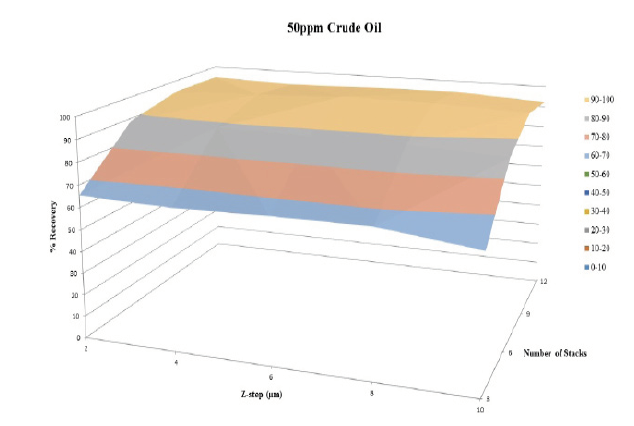 Figure 7. Percent recovery versus  z -step and number of stacks for 50 ppm sample.  The 50ppm crude oil sample yielded higher percent recoveries with increasing number of stacks and showed no strong correlation between percent recovery and z-step size.