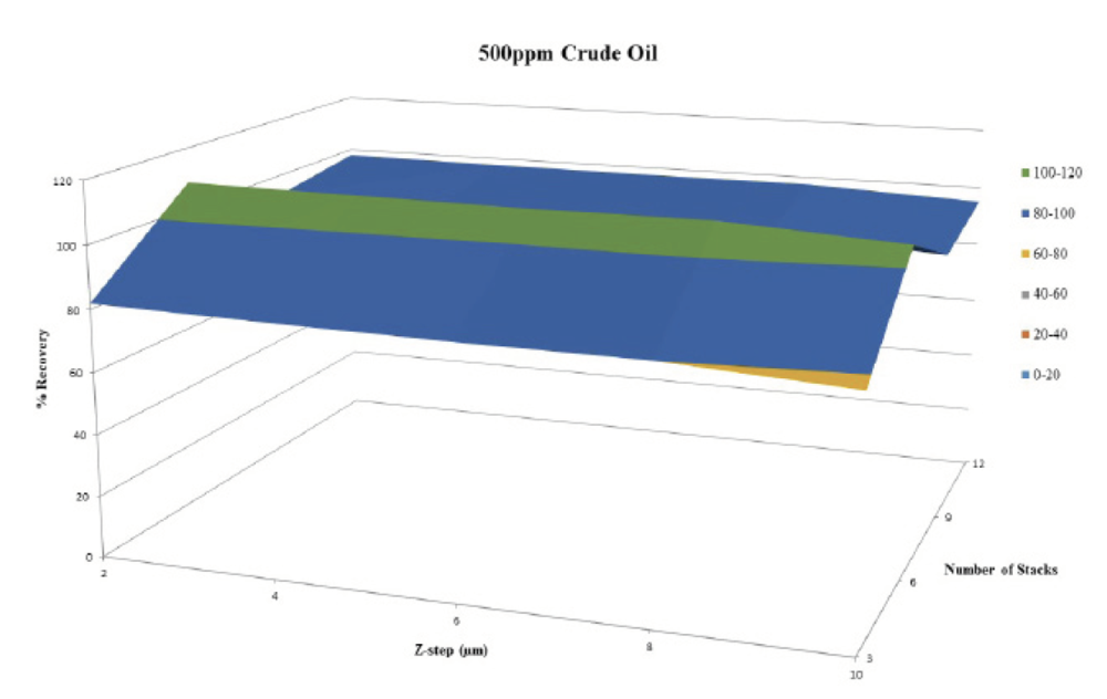 Figure 9. Percent recovery versus  z -step and number of stacks for 500 ppm sample.  The 500ppm sample showed results that had slightly decreasing percent recovery with increasing z-step size and highest