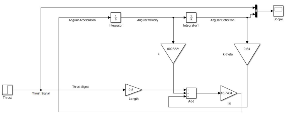 Figure 9. Layout of thrust simulation in Simulink.