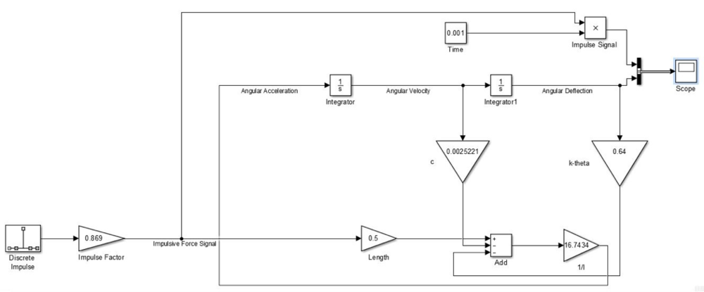 Figure 11. Layout of impulse simulation in Simulink.