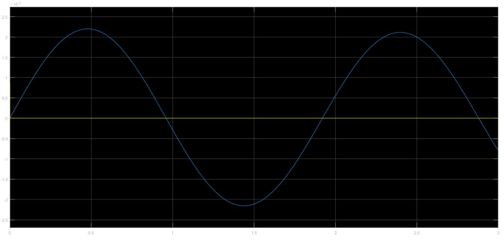 Figure 12. System response to impulse. x-axis: time (s), y-axis: deflection (rad, blue)