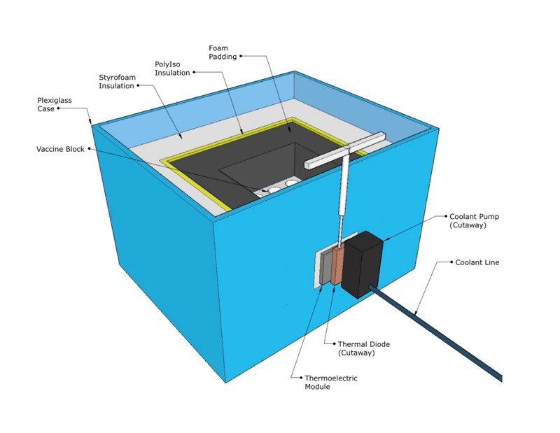 Figure 1B. The Thermoelectric Vaccine Cooler - schematic oblique side view.