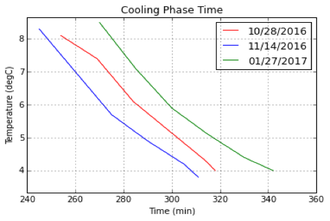 Figure 3B. Representative vaccine temperature-time curve for the first cooling phase.