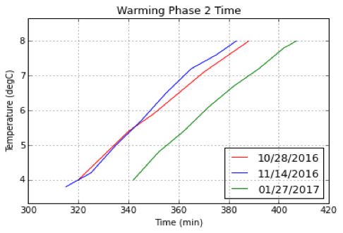 Figure 3C. Representative vaccine temperature-time curves for the second warming phase. Three extractions were made in the warming phases. The temperature for the experiment was maintained at 37˚C in a warm room.