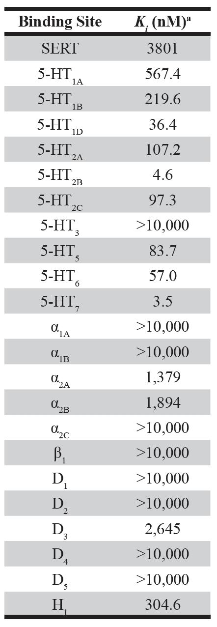Table 1. Binding of psilocin to 5-HT and other monoamine receptors (Halberstadt and Geyer, 2011).