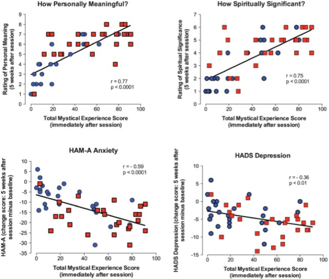 Figure 1. Graphs illustrating the relationship between the Mysti-cal Experience Questionnaire (MEQ30) total score assessed at the end of the first session and four outcome measures assessed 5 weeks after the first session.  The four outcomes (clockwise from top left) are self-reported measures of the person's sense of meaning, spiritual significance, clinician-rated measures of anxiety HAM-A and self-rated measures of depression HADS. Data points represent individual subjects; blue circles and red squares represent the respective group that received the low dose and high dose on the first session (Griffiths et al., 2016).