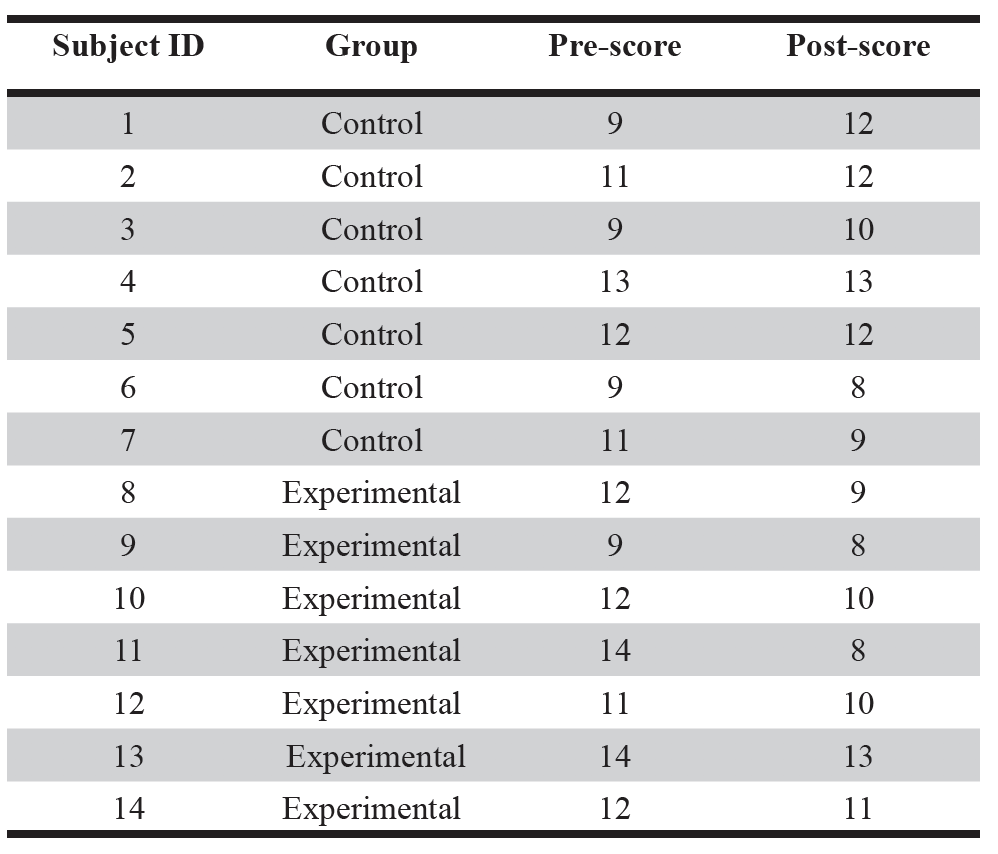 Table 4. Raw Data.  Subjects are identified by number 1 to 14. Subjects 1 to 7 were in Group 0, the control group. Subjects 8 to 14 were in Group 1, the experimental group. The Pre-score represents the baseline measure of DSF. The Post-score represents the DSF after the 45-minute exposure period.
