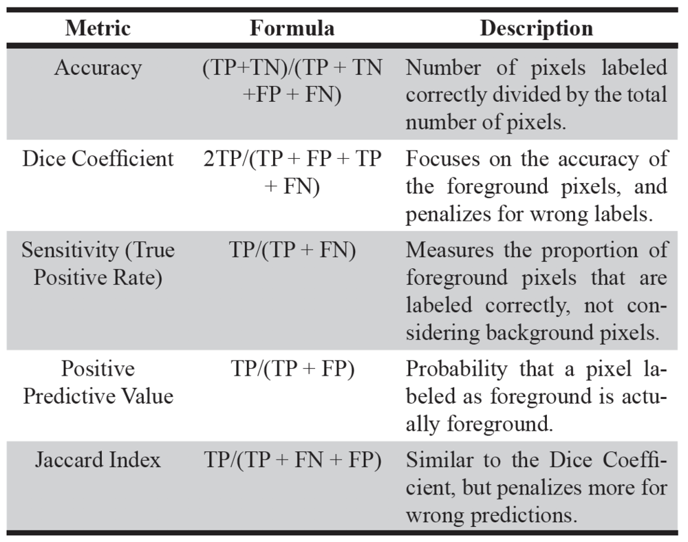 Table 1. Segmentation of performance measures and how they are calculated.  TP = True positive, the number of pixels correctly labeled as foreground (value = 1). TN = True negative, the number of pixels correctly labeled as background (value = 0). FP = False positive, the number of pixels wrongly labeled as foreground. FN = False negative, the number of pixels wrongly labeled as background.
