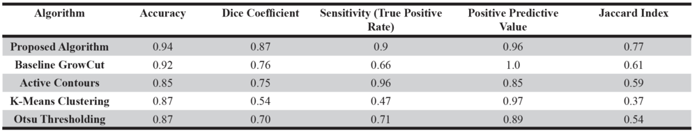 Table 2. Median performance metrics for proposed algorithm and baseline methods of segmentation on testing data set.