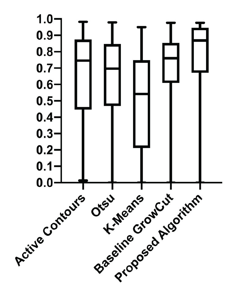 Figure 7. Dice Coefficient boxplot demonstrating how the proposed algorithm outperforms baseline methods.