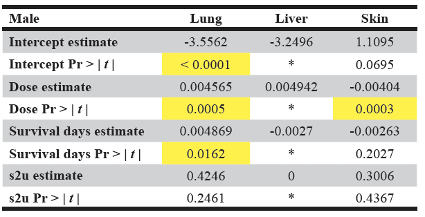 Table 2B. Model summary results for males in the AZT tumors example dataset.  The significant values are highlighted in yellow. Pr > |  t  | is the probability that a greater absolute value of  t , under the null hypothesis, is observed. s2u refers to the variance of the random effect u. * No values produced as optimization could not be completed.