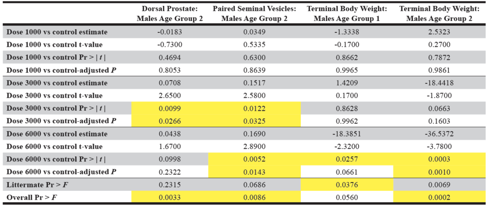 Table 5. Display of the differences of least squares means results from the organ weight data.  The significant p-values are highlighted in yellow. Pr > |  t  | is the probability that a greater absolute value of  t , under the null hypothesis, is observed.