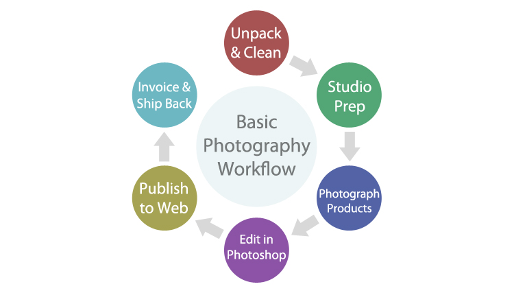 Basic photography workflow chart