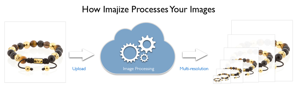 Upload your images to Imajize and we process your images into multi-resolutions