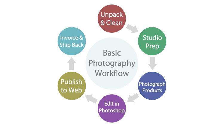 360 product photography studio