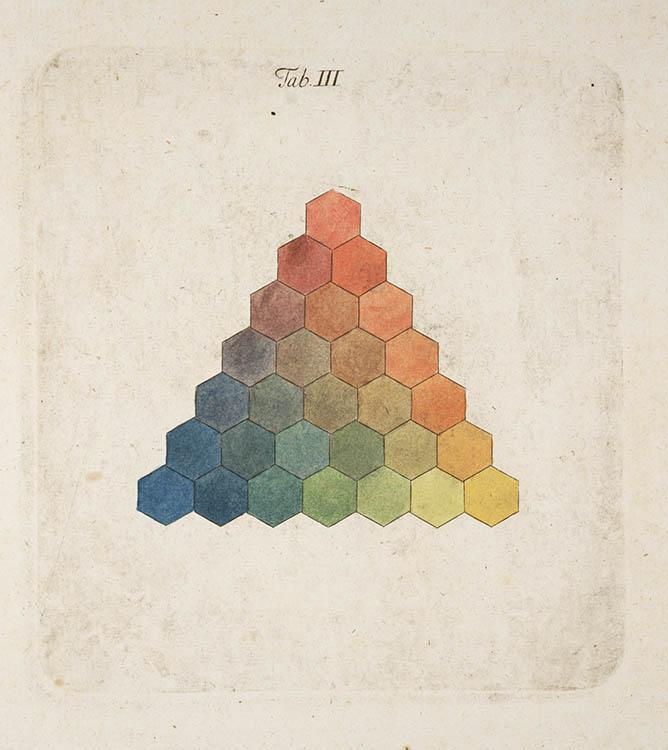 lindahall :     Color pyramid from Tobias Mayer's  Opera Inedita, 1775.