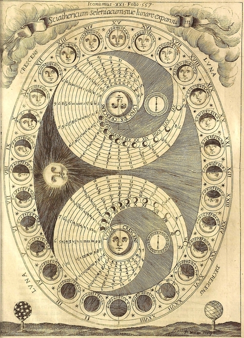 Athanasius Kircher, Ars Magna Lucis et Umbrae (Rome: Scheus, 1646); The Selenic Shadowdial or the Process of the Lunation.