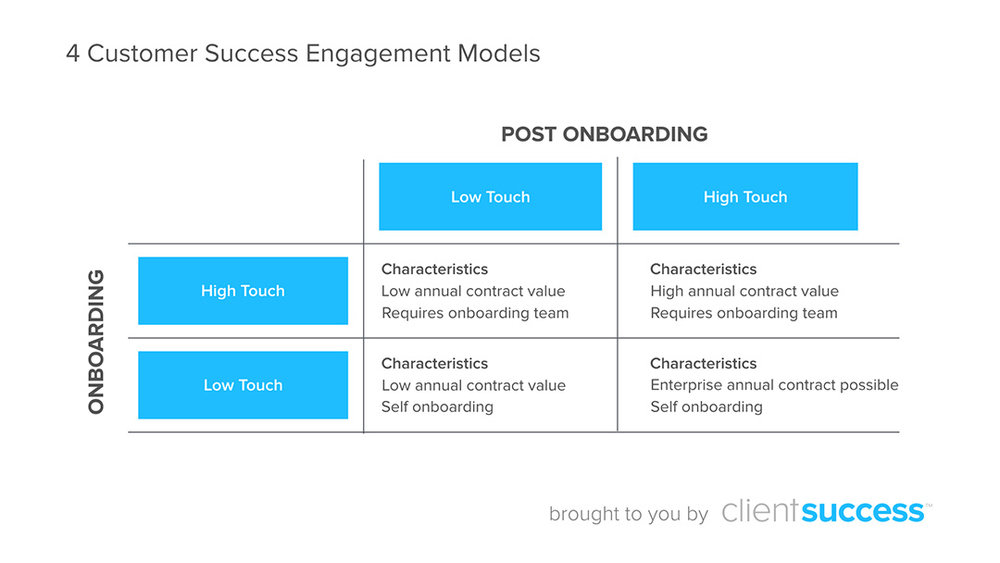 customer-success-engagement-models-burkealder.jpg