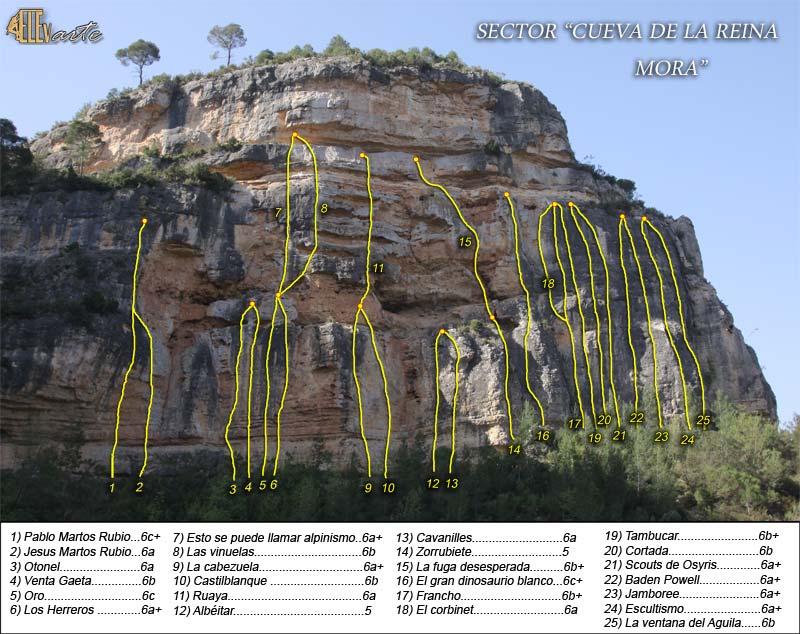 Reseñas Sector Cueva de la (Reina) Mora