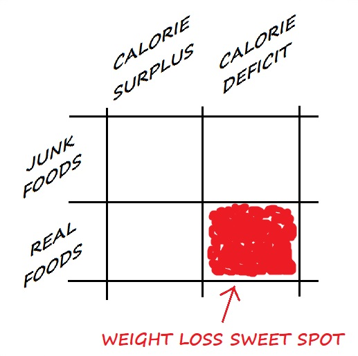 The Weight Loss Sweet Spot.jpg