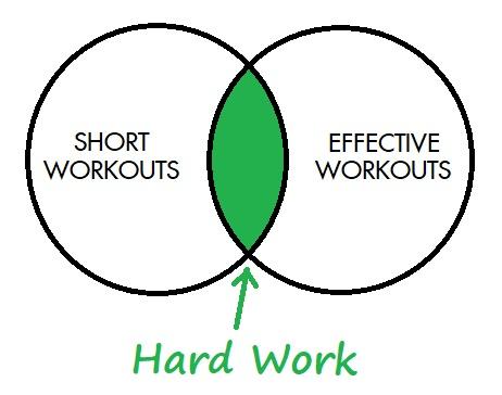 Short Workouts Venn Diagram 2.jpg
