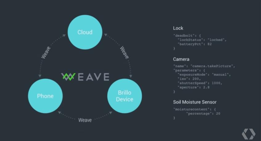 Google I O 2015 weave.png