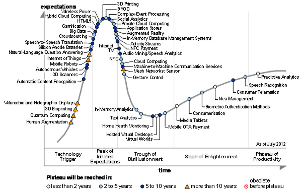 gartner-hype-circle-for-emerging-technologies-2012.jpg
