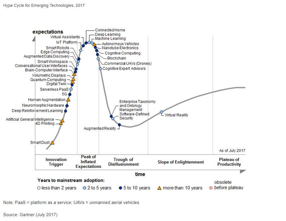 Hype Cycle 2017