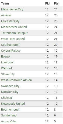 The table as of 18 November, 2015. Not a misprint.