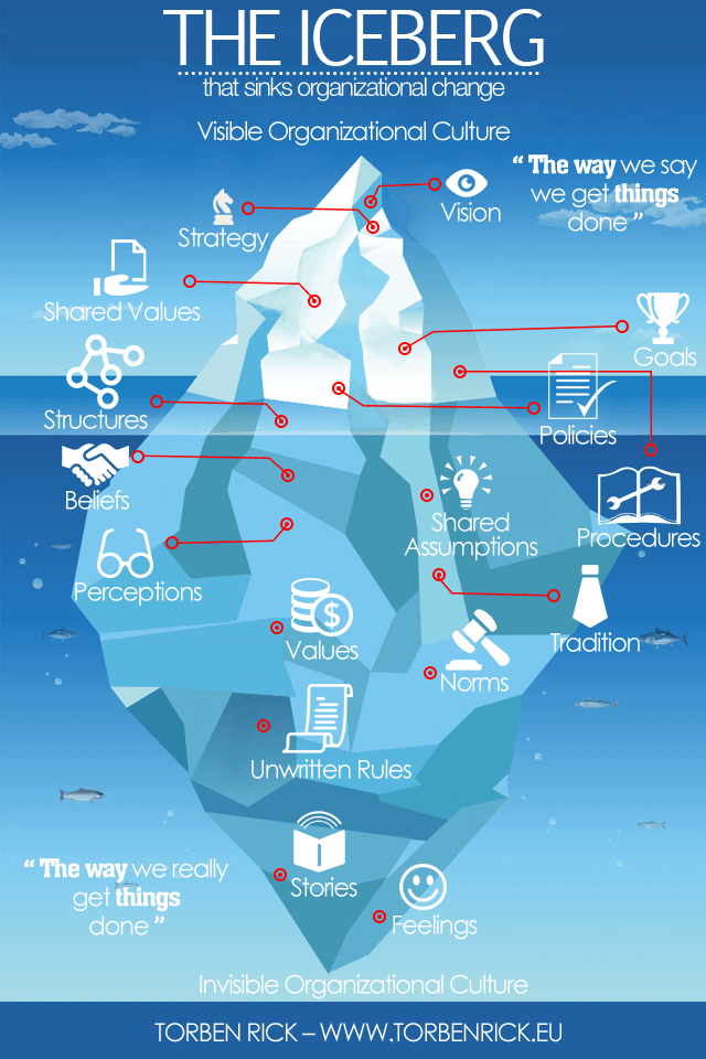 Organizational-culture-is-like-an-iceberg-Organizational-culture-is-largely-invisible.png
