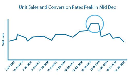 Thời điểm này năm ngoái chứng kiến một lượng sales tăng mạnh, đặc biệt và đầu tháng 12 trở đi, bạn có thể tối ưu hoá conversion của mình kéo dài đến hết ngày 15/12 mà khách hàng vẫn có thể nhận được áo của mình trong dịp giáng sinh.