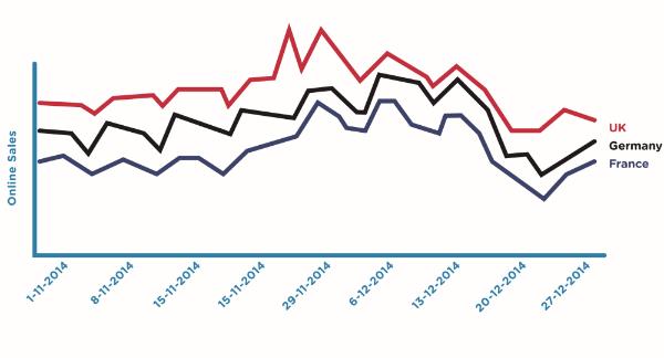 Dự báo của Adobe cũng nêu lên những thông tin khả quan về sức mua năm nay của những thị trường đứng đầu trên Teespring EU như Anh, Pháp và Đức.