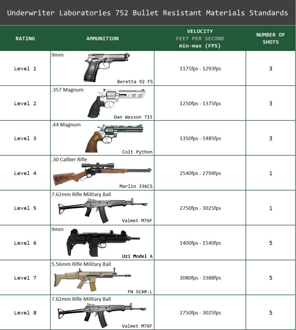 UL 725 bullet resistance materials standard graph bullet resistance.png