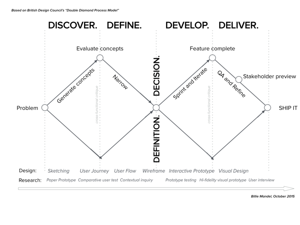 Defining the Design Process
