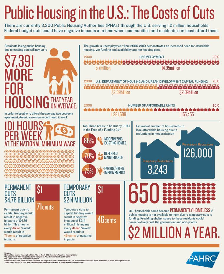 public_housing_info