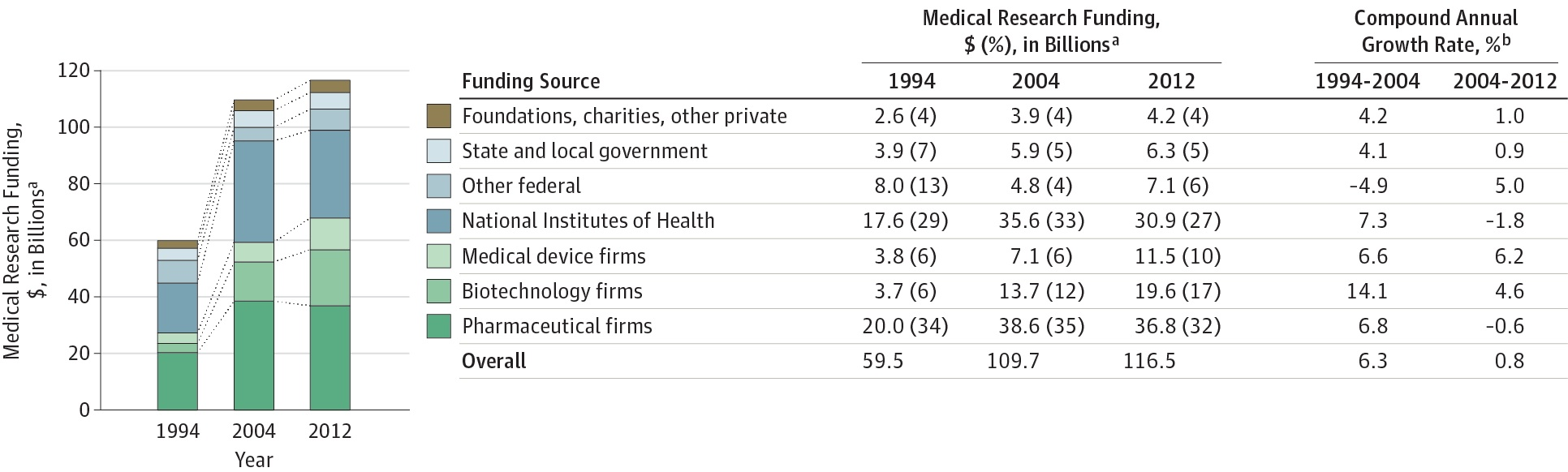 This graph shows a large increase in medical research spending 1994-2004 and illustrates virtually level funding in the past decade.