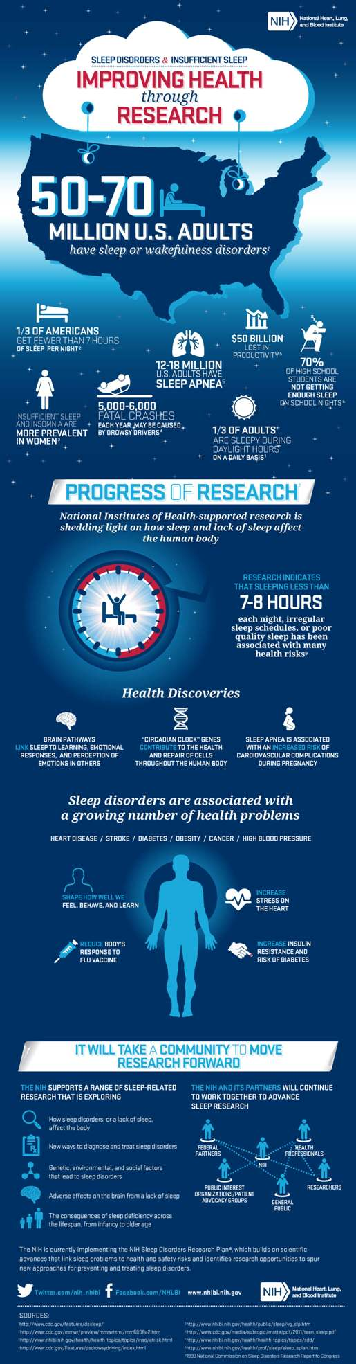 Sleep info graphic