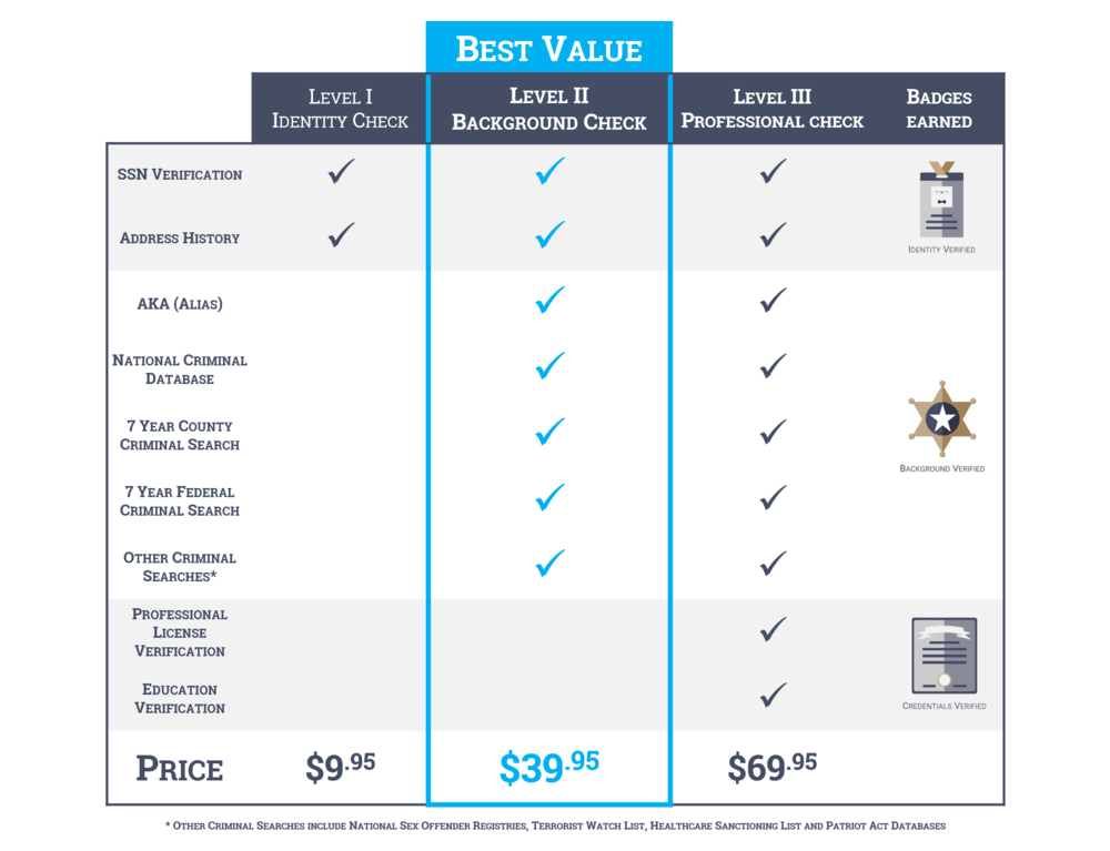 Verifications Pricing.png