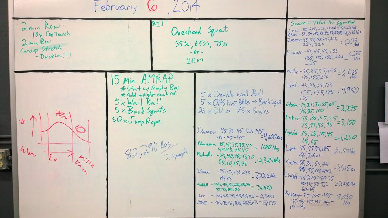 Feb 6 WOD Results