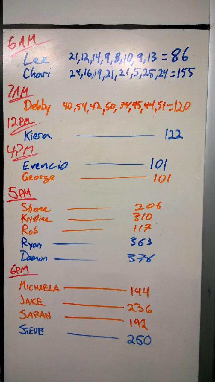 Mar 20 WOD Results