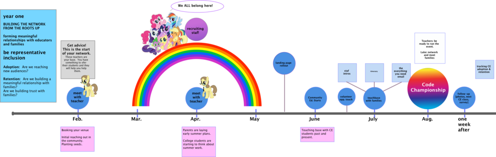 "Source images for ponies: hasbro.com ""My Little Pony"" A part of the strategy timeline meant to orient my client back to their mission and strategy."