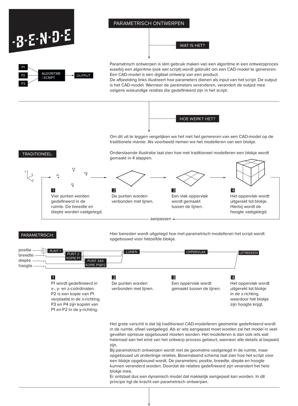 parametrisch ontwerpen_samengevat_1.jpg