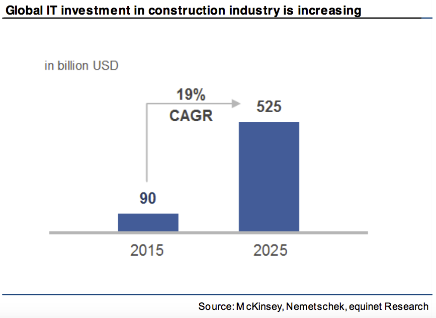 global it investment in construction