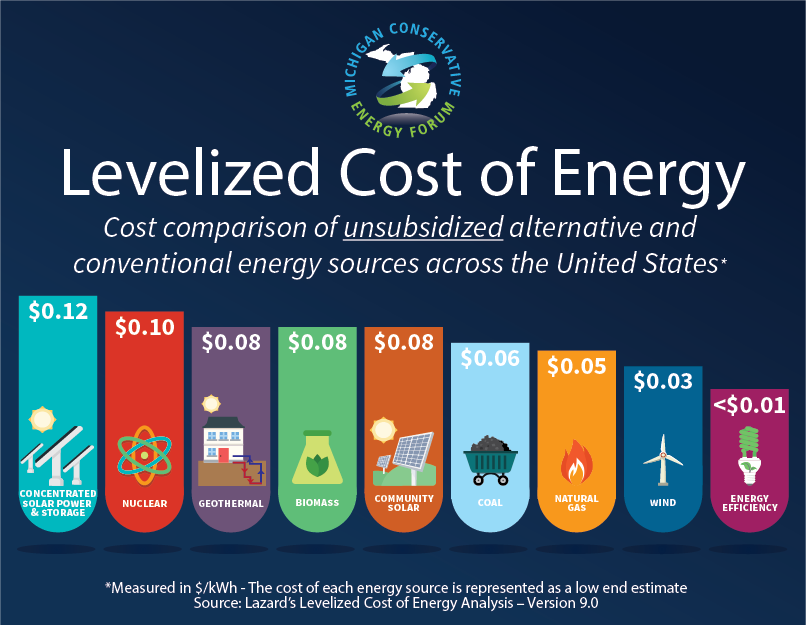 MCEF Levelized Cost of Energy.png