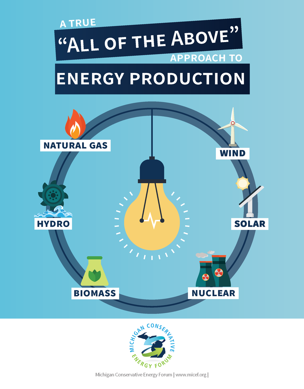 "The Michigan Conservative Energy Forum believes in a true ""All of the Above"" approach to energy."