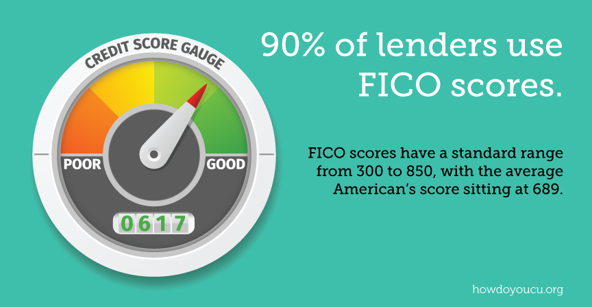 FICO stands for Fair Issac Coorporation.  To create credit scores, they use information provided by one of the three major credit reporting agencies — Equifax, Experian or TransUnion.