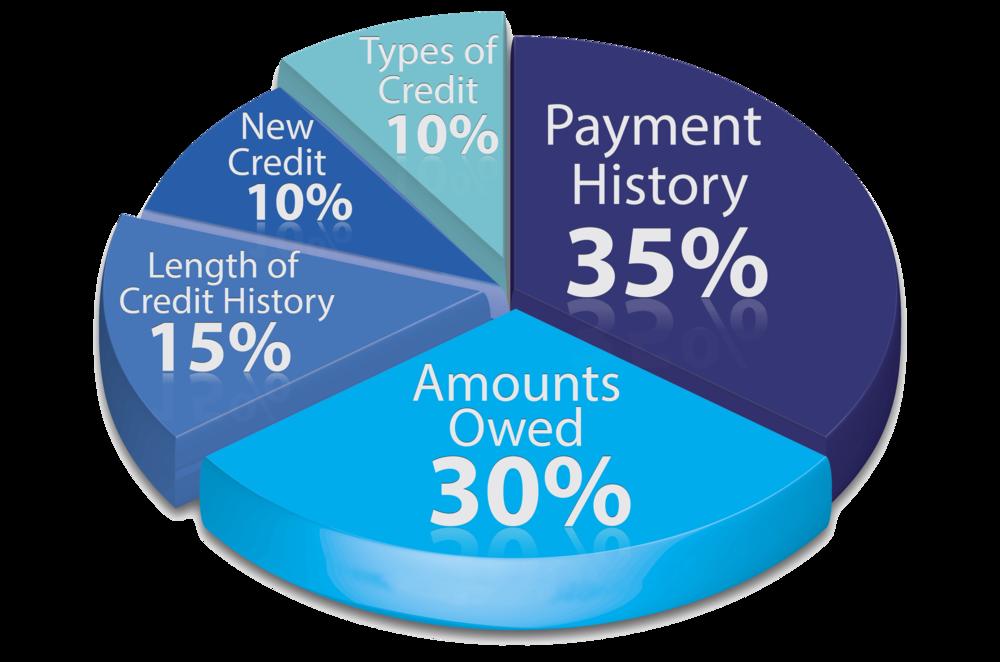 credit score statistics.png