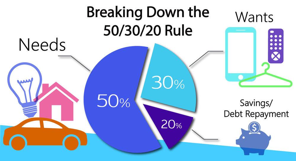 budget-rule-50-30-20.jpg