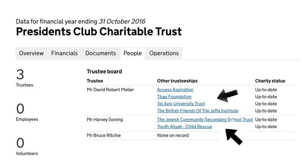 Two out of the three Presidents Club's trusties are intrinsically associated with Israeli charities!