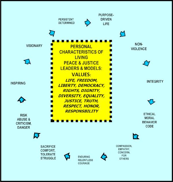 personal-characteristics-leaders-1-marsella-chart-1.png